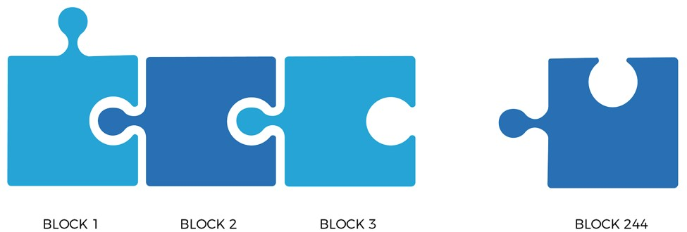 Blockchain software puzzle
